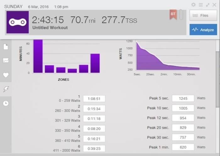 Power numbers from race - sore legs!